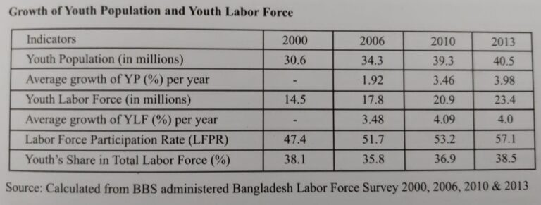 """""""Demographic Dividend"""" - Can Bangladesh reap it? - Growth of Youth Population and Youth Labor Force"""